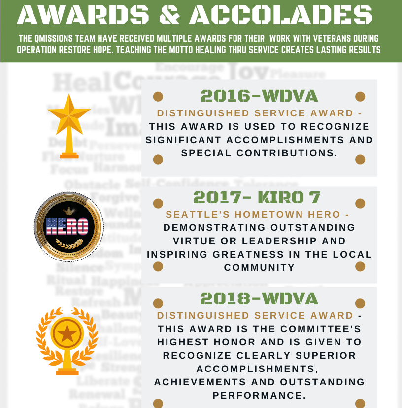 Awards for QMissions